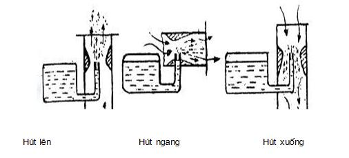 Các kiểu bố trí bộ chế hòa khí