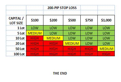 Forex trading low margin