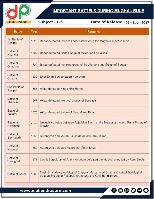 DP |  Important Battels During Mughal Rule | 09 - 09 - 2017