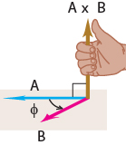 ilustrasi perkalian silang vektor