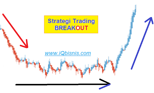 strategi trading forex breakout pasti profit