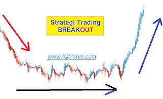 Strategi Trading Forex dan Binary dengan Teknik BreakOut Terbaik