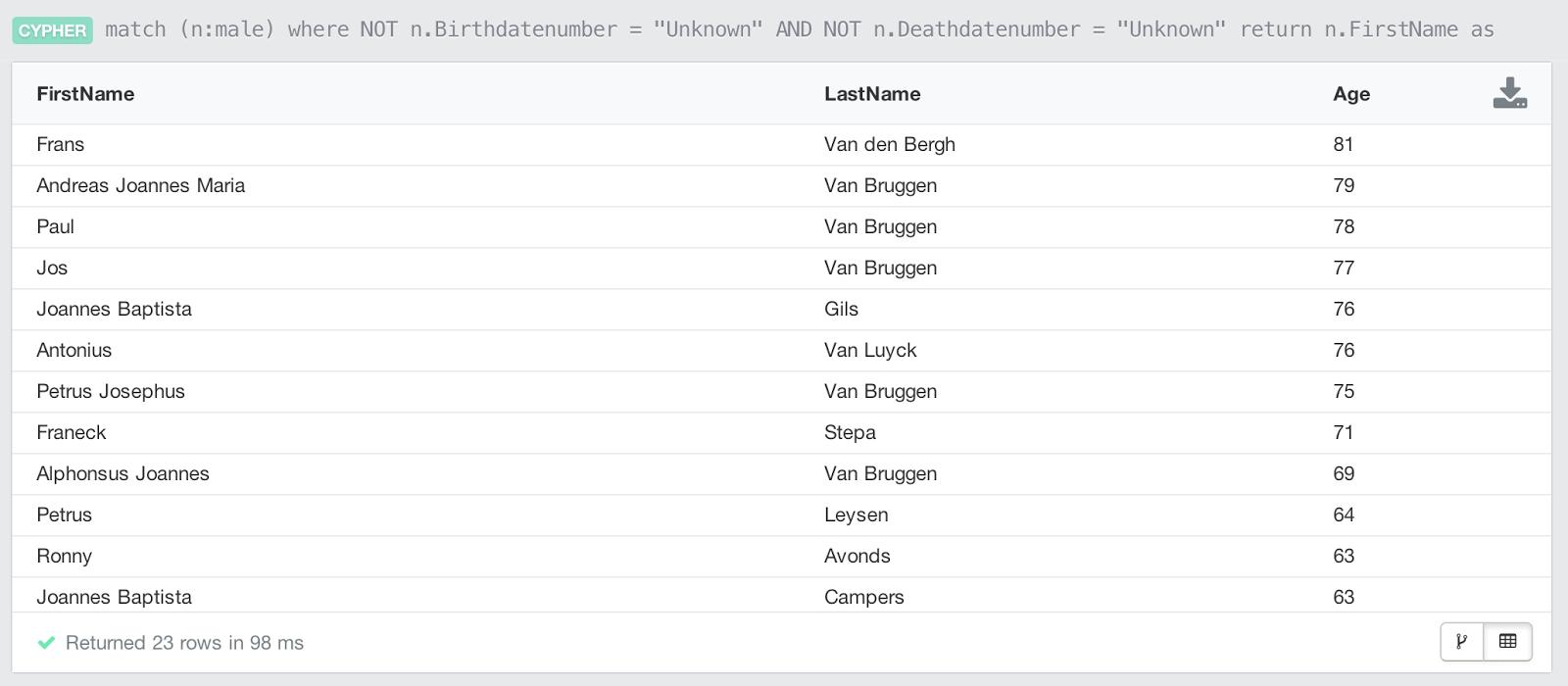 Bruggen Blog: Leftovers from the holidays: Genealogy Graphs!