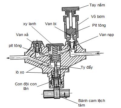 Cấu tạo của bơm thấp áp kiểu pít tông
