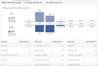 Học Facebook Marketing tại Hải Phòng - Facebook Insight