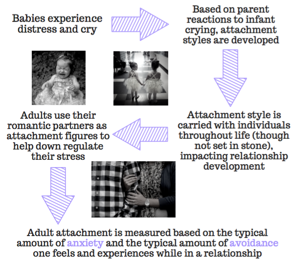 anxious attachment style in adults