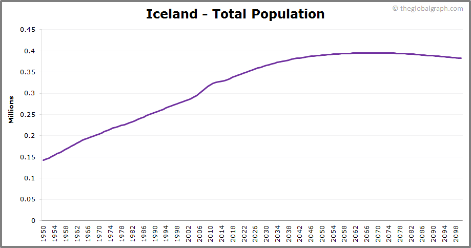 Iceland  Total Population Trend