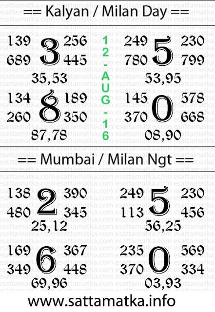 Dpboss Satta Matka Lucky No. Newspaper Chart [12-August]