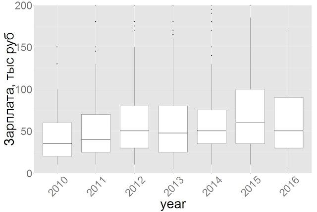 Динамика стартовых зарплат HR по годам