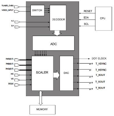 Hình 27a - Sơ đồ khối của IC xử lý tín hiệu Video (DPTV)