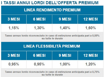 rendimenti conto deposito banca marche offerta premium
