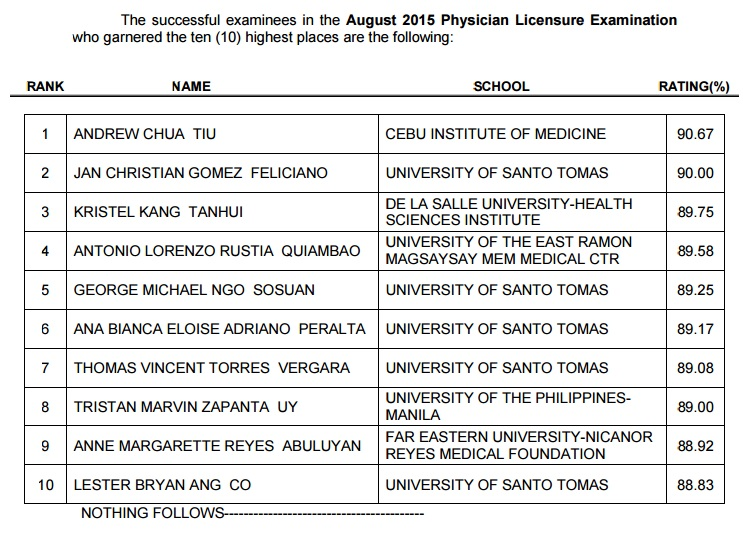 Top 10 List of Passers August 2015 Physician board exam