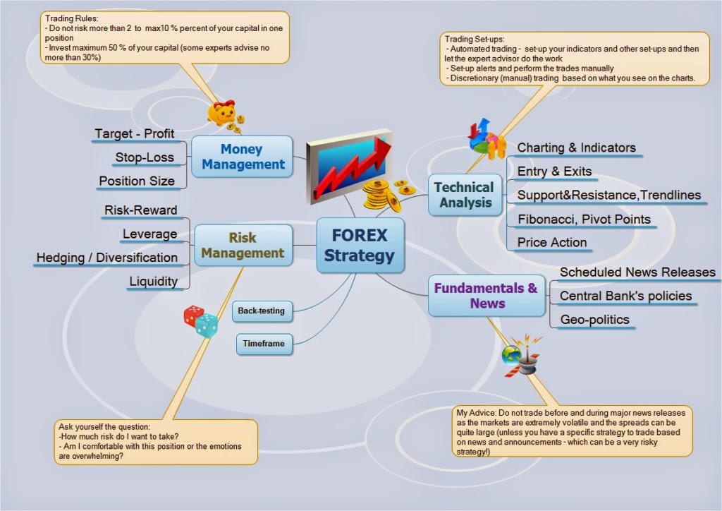 Panduan belajar forex trading
