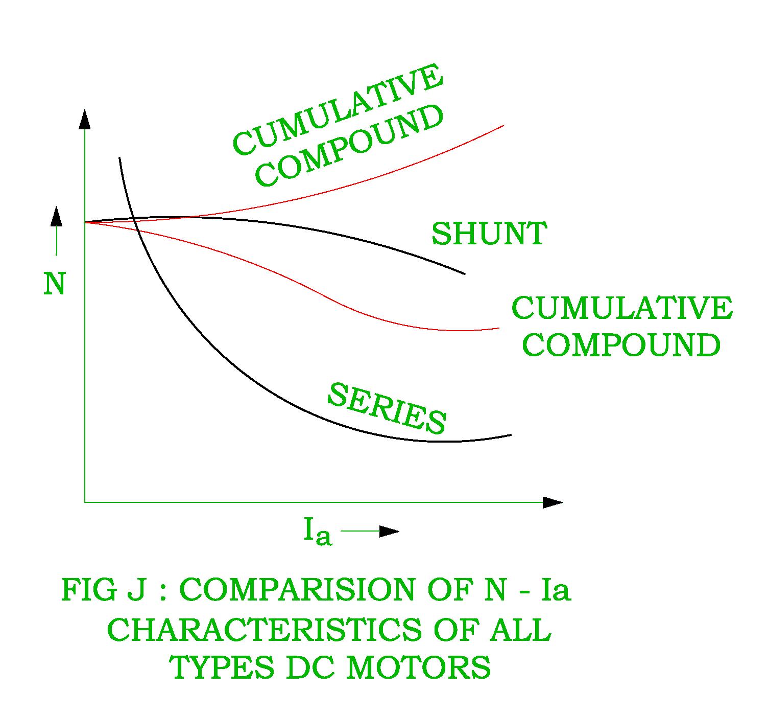 compound motor wiring diagram