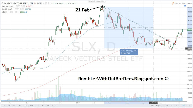 SLX ETF peaks on 21 Feb and bottoms on 18 May, and breaks out of the correction on 26 June this year