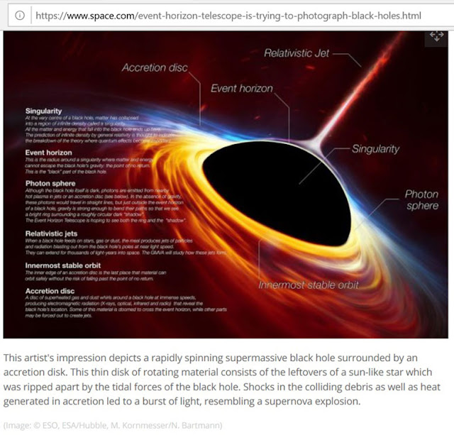 ESO artistic description of Black Hole (Source: Doris Salazar, Space.com, April 7, 2019)