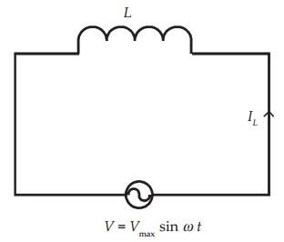 Rangkaian induktor dengan sumber tegangan AC