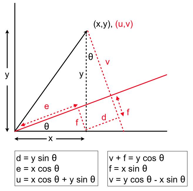 Python for Bioinformatics: Rotational transformation: geometrical view