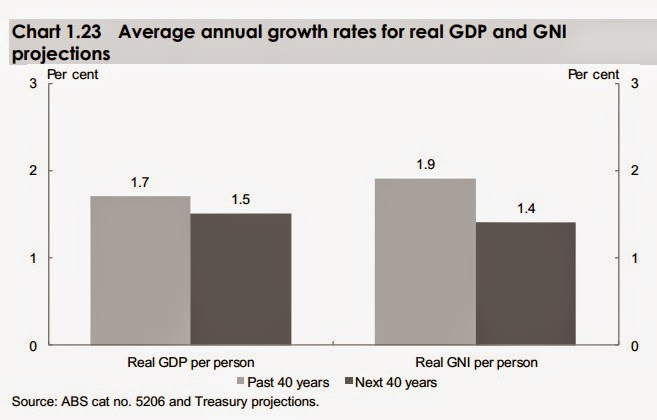 Average annual growth rates for real gdp and gni projections