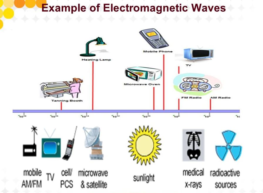 Mention examples of electromagnetic waves | Tekno Pakistan Examples Of Electromagnetic Waves