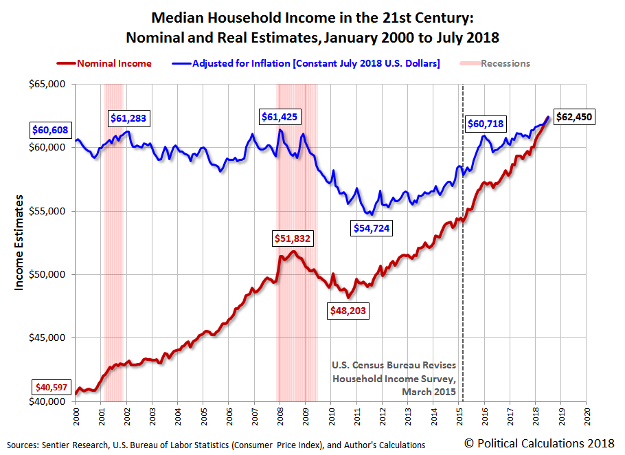 Median Household Income in the 21st Century: Nominal and Real Estimates, January 2000 to July 2018