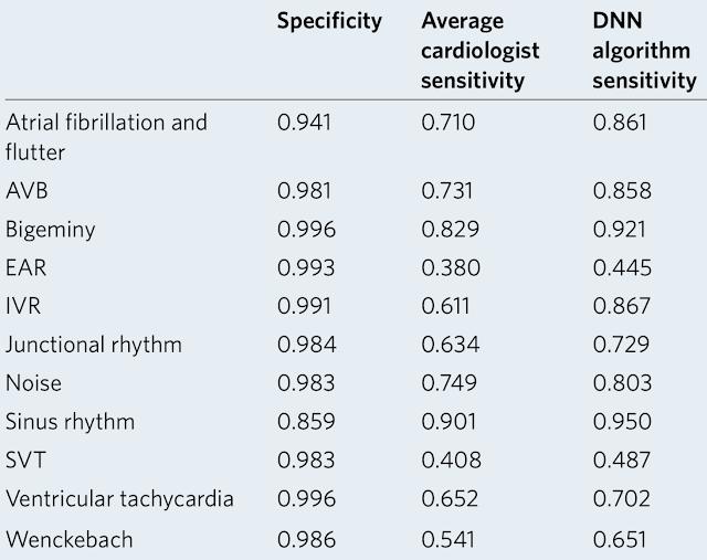 Cardiologist-level arrhythmia detection from ECG using AI