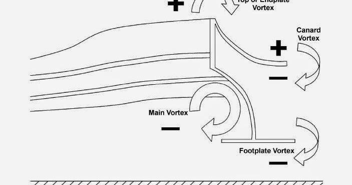 McCabism: McLaren front-wing vortices, circa 2003