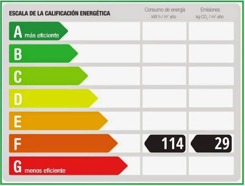 Etiqueta Energética Málaga