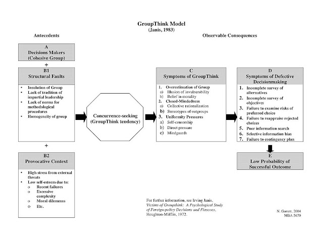 the group and groupthink essay In turn, these factors contribute to defective decision making by the group 12 the groupthink model the groupthink model (figure 1) provides a visual representation of the theory of groupthink, including the conditions under which groupthink is likely to occur, the symptoms of groupthink, and the consequences resulting from groupthink.