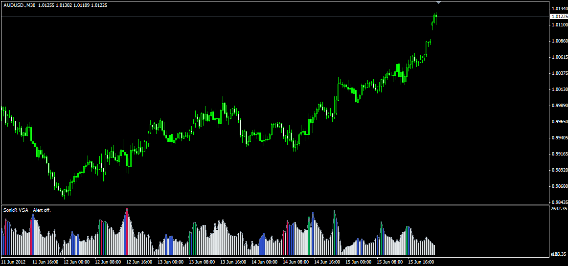 Forex volume spread analysis vsa