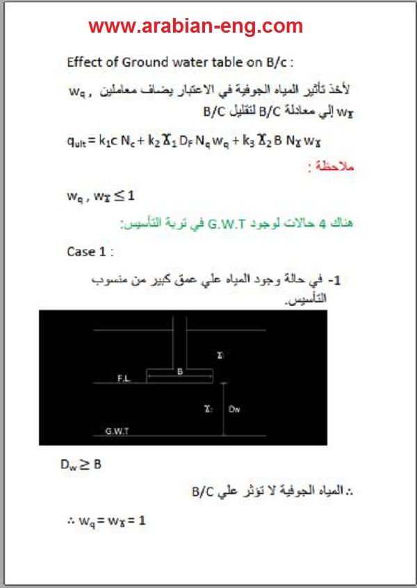 كورس أساسات أكثر من رائع PDF   المهندس العربي