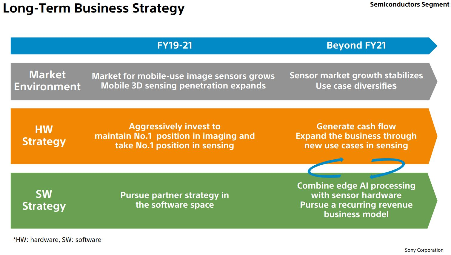 Image Sensors World: Sony Strategy