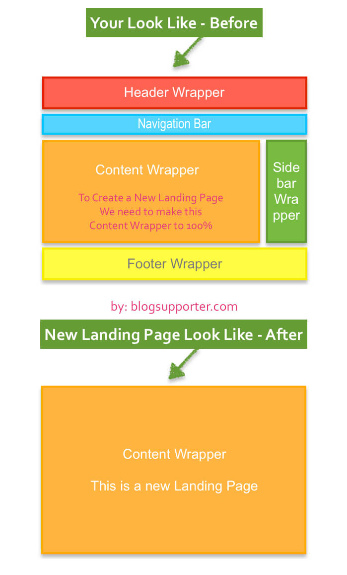 Landing Page on Blogger