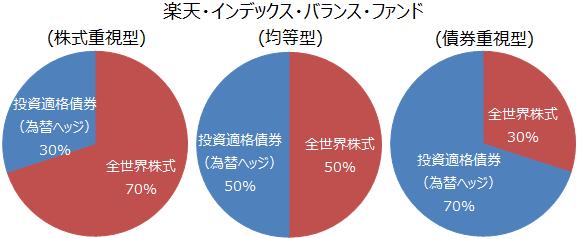 楽天・インデックス・バランス・ファンド(株式重視型)(均等型)(債券重視型)基本配分