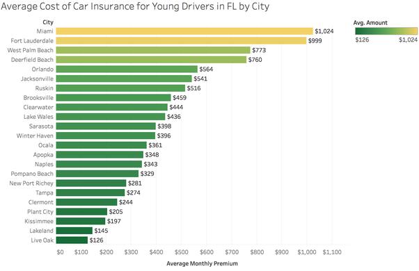كل شيء عن تأمين السيارات في أمريكا 2019 Car insurance in ...