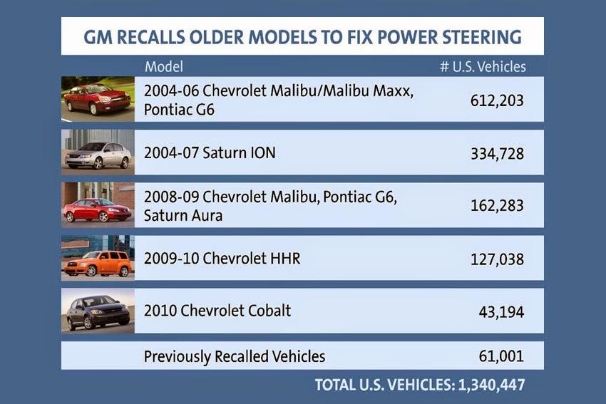General Motors recalls more than 1 3-million vehicles to fix power