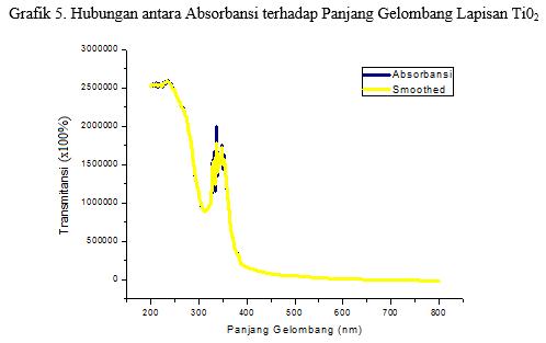 grafik absorbansi terhadap panjang gelombang pada lapisan TiO2