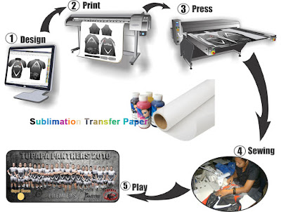 58gsm sublimation transfer paper