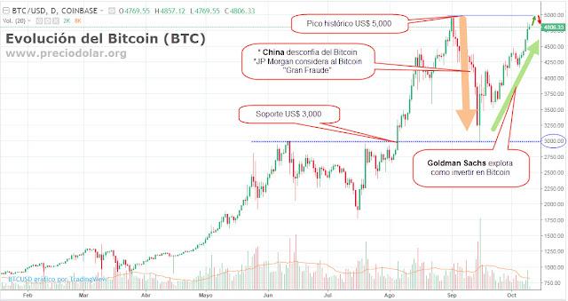 Bitcoin qué es y como funciona