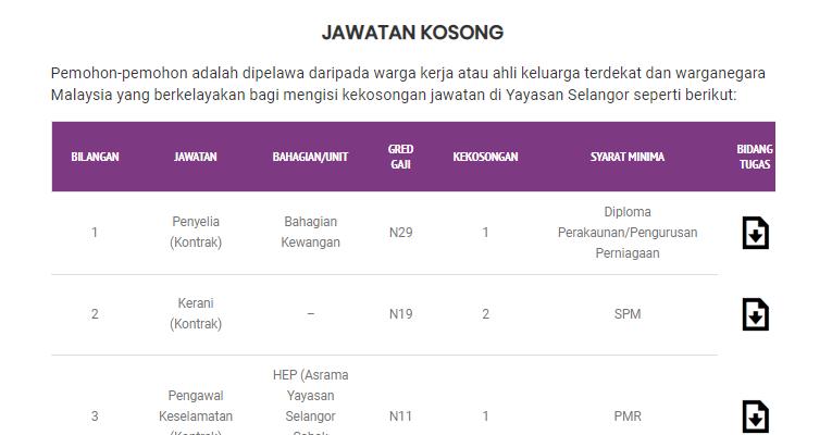 Jawatan Kosong di Yayasan Selangor - Kelayakan PMR / SPM / Sijil / Diploma