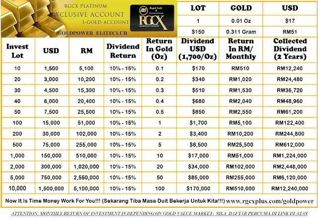 Apa itu forex index gold