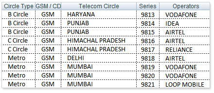 Trace Unknown Mobile Number with owner name -[ location & address in