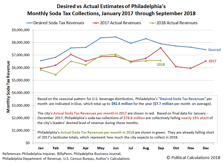 Desired vs Actual Estimates of Philadelphia's Monthly Soda Tax Collections, January 2017 through September 2018