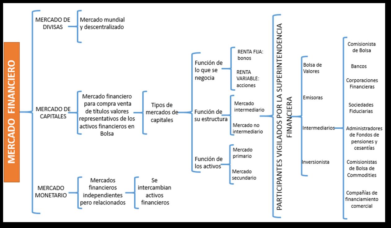 Conceptos De Profundización En Mercado De Capitales