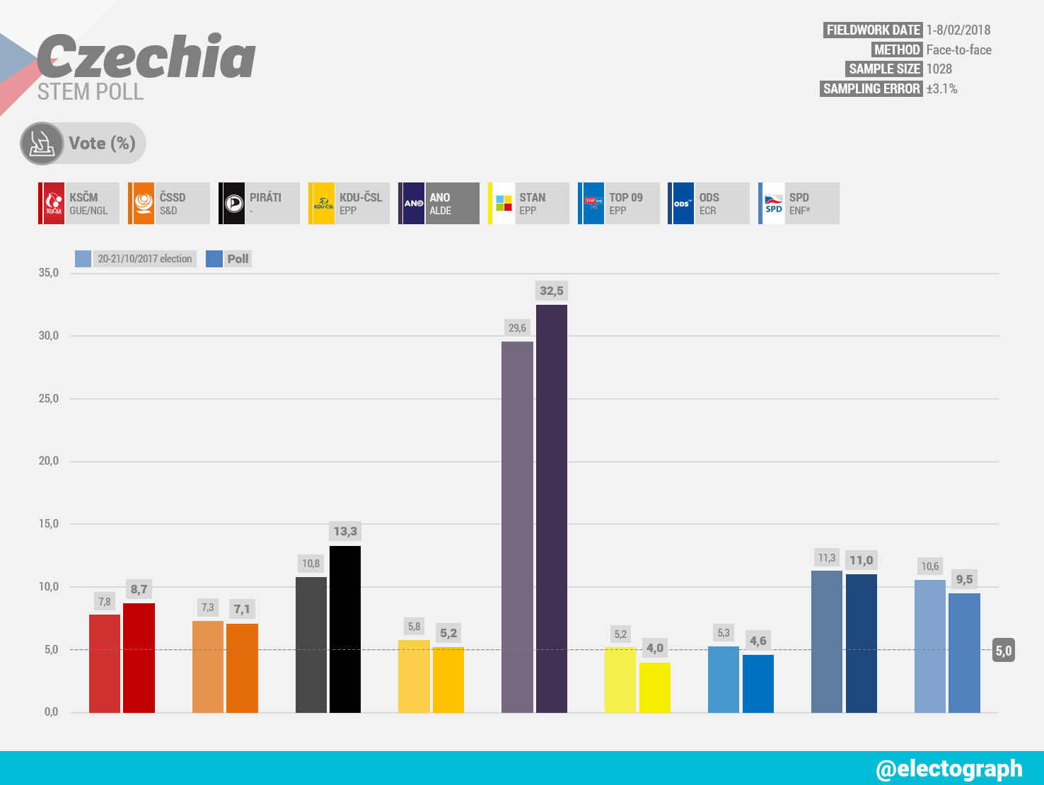 CZECHIA STEM poll chart, February 2018
