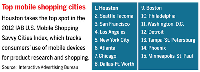 """these 10 american cities has the highest number of mobile shoppers"""