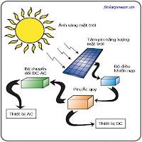 Năng lượng mặt trời - Tìm hiểu ? - NLMT