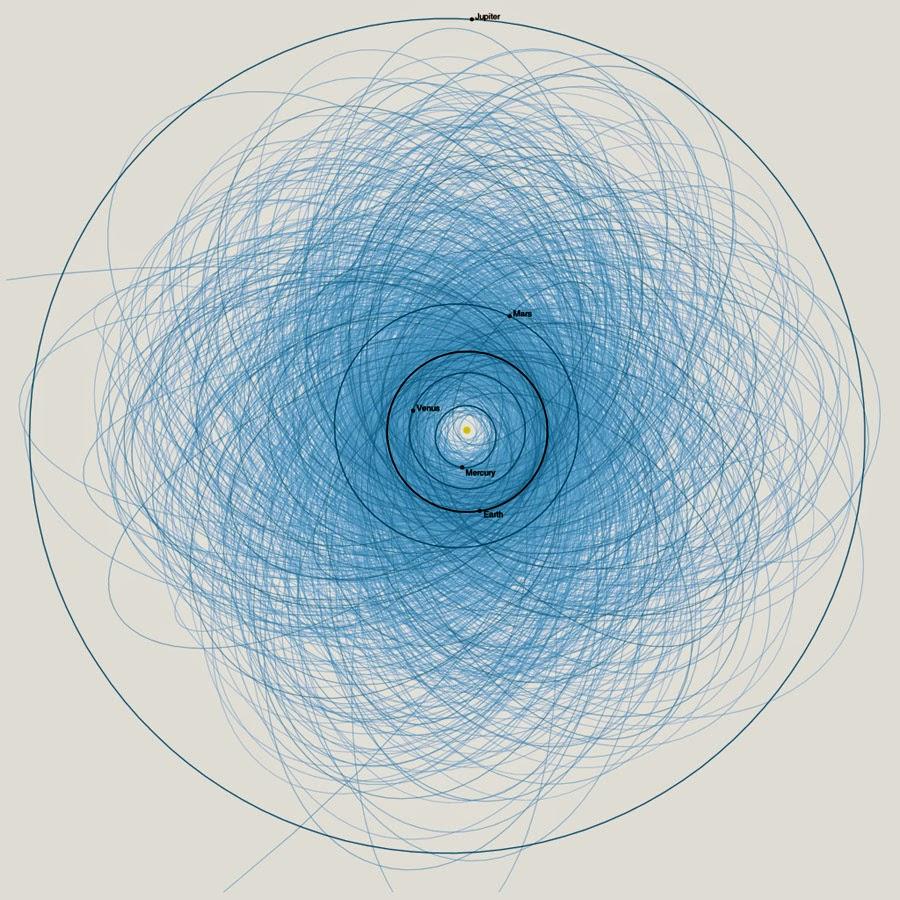 Órbita dos asteróides potencialmente perigosos