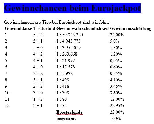 Euro Jackpot Gewinnquoten