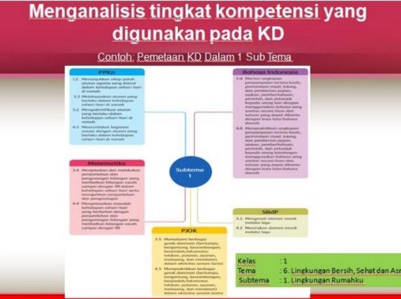 Perumusan Indikator Pencapaian Kompetensi (IPK) Kurikulum 2013